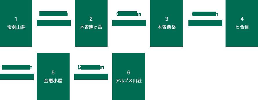 木曽駒ヶ岳~上松Aコース