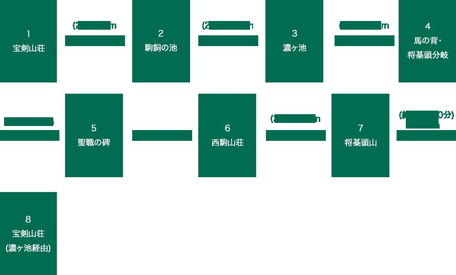 将棊頭山(濃ヶ池経由)
